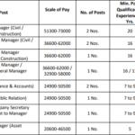 Gujarat Metro Recruitment 2021 Latest ગુજરાત મેટ્રો ભરતી