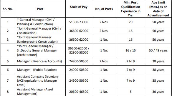 Gujarat Metro Recruitment